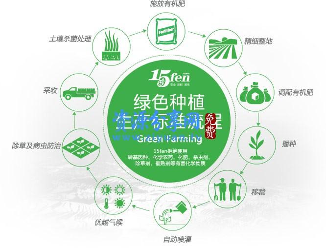 仿 15 分中国安全生鲜农产品 O2O 电商平台源码